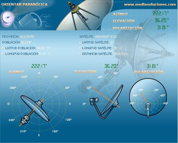 Instalar una antena parabolica hacia hispasat en elche - Como instalar una bisagra de 180 grados ...